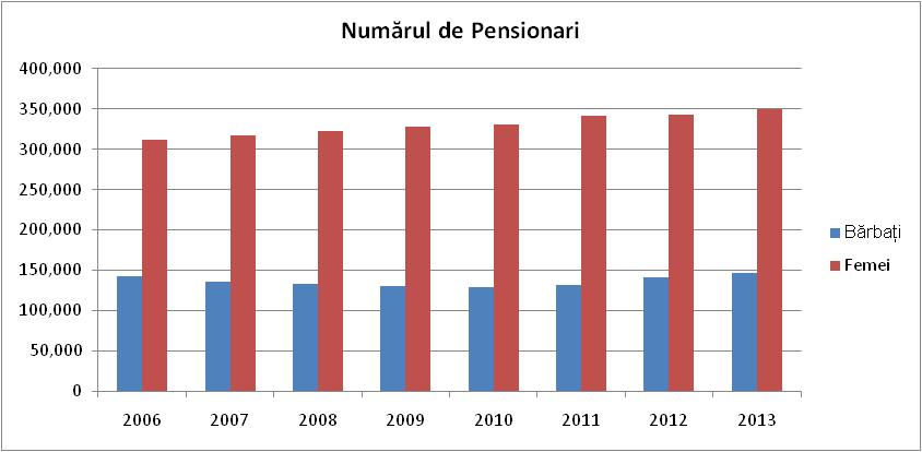 Figură 10: Pensionari aflaţi în evidenţa organelor de asistenţă socială, după sexe şi categorie de pensionare Sursa: Biroul Național de Statistică, http://statbank.statistica.md/pxweb/Database/RO/09%20PRO/09%20PRO.asp