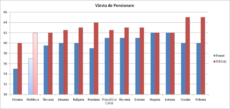 """Figură 11: Vârsta de pensionare Sursa: Comisia Europeană, """"Raportul de Îmbătrânire 2012"""", http://ec.europa.eu/economy_finance/publications/european_economy/2012/pdf/ee-2012-2_en.pdf"""