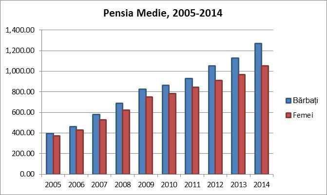 Figură 13: Pensia medie 2005 – 2014, dezagregată pe gen, toate categoriile de pensionari Sursa: Biroul Național de Statistică, http://statbank.statistica.md/pxweb/Database/RO/09%20PRO/09%20PRO.asp