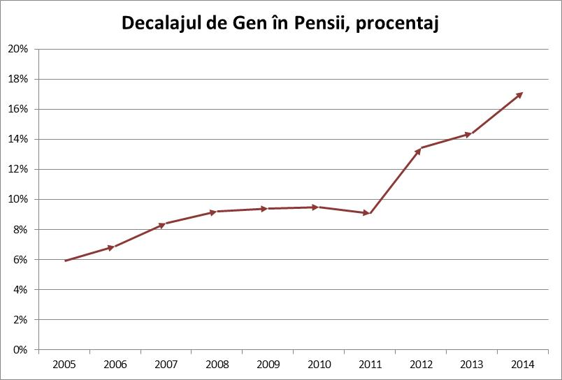 Figură 14: Decalajul de gen în pensii, dinamica pentru perioada 2005-2014; Sursa: Biroul Național de Statistică, http://statbank.statistica.md/pxweb/Database/RO/09%20PRO/09%20PRO.asp