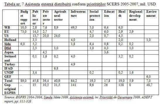 tabelul 7