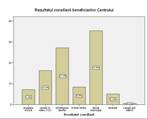 Figura nr. 5: Repartizarea rezultatelor consilierii beneficiarilor PAFA în evaluarea direcţiei Centrului-adăpost.