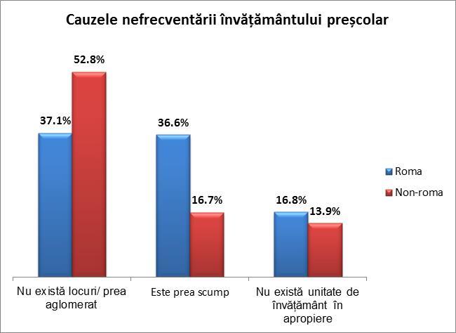 """Figură 7: Cauzele nefrecventării învățământului preșcolar Sursa: ONU Moldova, """"Studiul analitic cu privire la situația romilor în comunitățile cu pondere sporită a populației roma"""", 2013."""