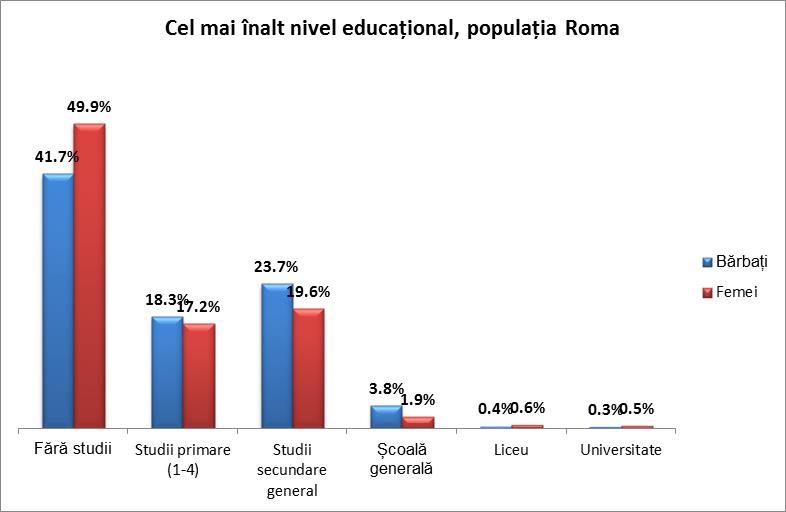 """Figura 8: Cel mai înalt nivel educațional absolvit în rândurile populației rome. Sursa: ONU Moldova, """"Studiu analitic cu privire la situația romilor în comunitățile cu pondere sporită a populației rome"""", 2013."""