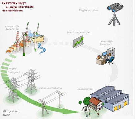 Liberalizarea pieţelor de electricitate în Țările Baltice. Lecţii pentru Moldova sau cum până și electricitatea adusă din Bulgaria ar fi putut fi cu 14% mai ieftină decât oferta furnizorilor din stânga Nistrului și Ucraina.