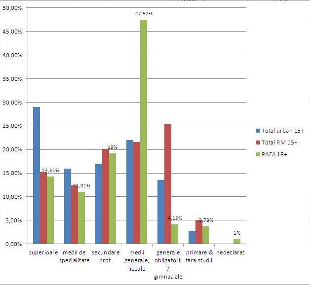 Nivelul de instruire a populaţiei mun. Chişinău, a populaţiei generale a RM şi a eşantionului PAFA. Datele BNS şi baza de date PAFA Centrul-adăpost, 2004-2015.