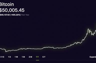valoarea proiectată a bitcoinului